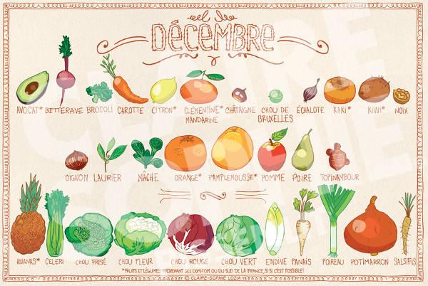 Calendrier fruits et legumes décembre - Special belle peau en hiver