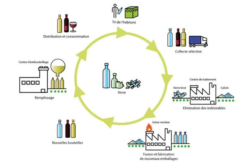 Cycle de vie d'un flacon en verre